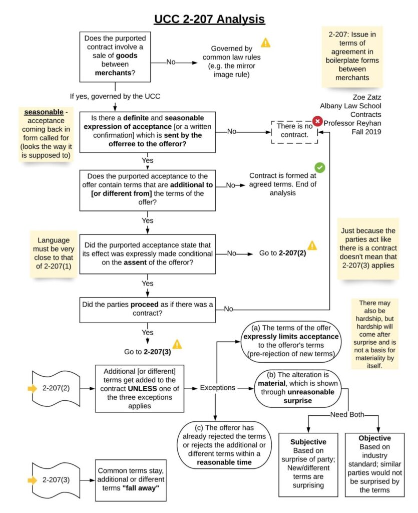 A flowchart depicting analysis of competing boilerplate forms under UCC 2-207.